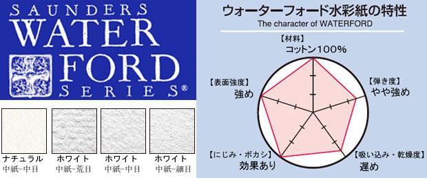 ウォーターフォード水彩紙スケッチブック特性